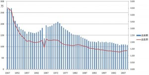日本の出生率の推移